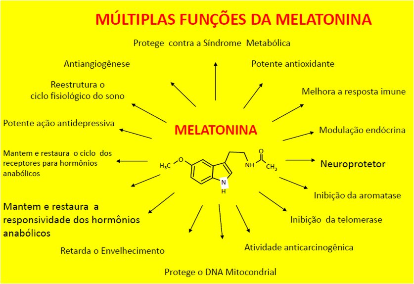 Melatonina-Figura